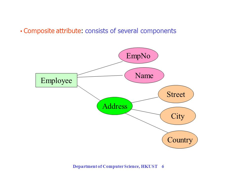 Department of Computer Science, HKUST 5 Types of Attributes Simple attribute: contains a single value. Employee EmpNo Name Address