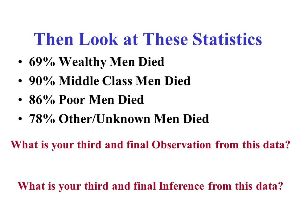 Then Look at These Statistics 69% Wealthy Men Died 90% Middle Class Men Died 86% Poor Men Died 78% Other/Unknown Men Died What is your third and final