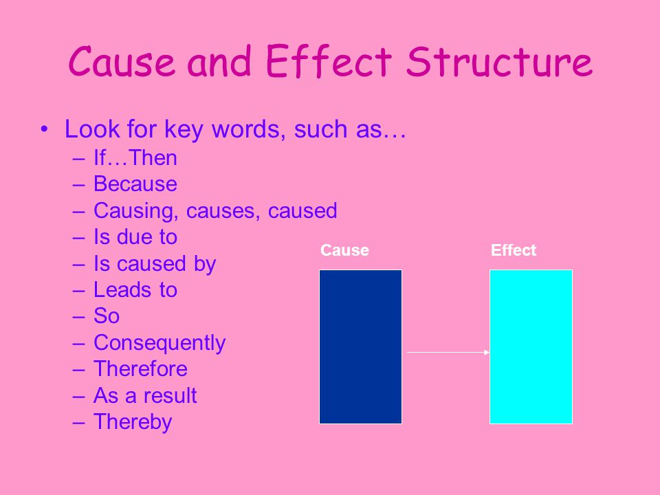 Cause and Effect Structure Look for key words, such as… –If…Then –Because –Causing, causes, caused –Is due to –Is caused by –Leads to –So –Consequently –Therefore –As a result –Thereby CauseEffect