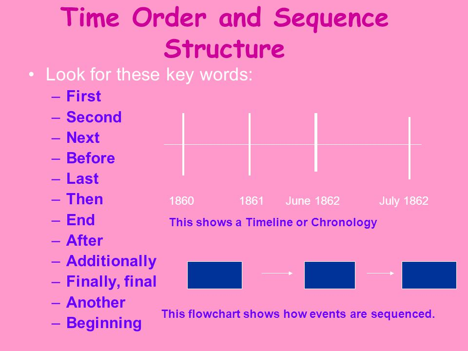 Time Order and Sequence Structure Look for these key words: –First –Second –Next –Before –Last –Then –End –After –Additionally –Finally, final –Another –Beginning 18601861June 1862July 1862 This shows a Timeline or Chronology This flowchart shows how events are sequenced.