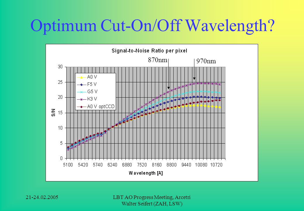 21-24.02.2005LBT AO Progress Meeting, Arcetri Walter Seifert (ZAH, LSW) Optimum Cut-On/Off Wavelength.