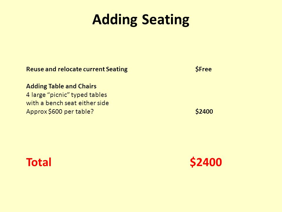Reuse and relocate current Seating$Free Adding Table and Chairs 4 large picnic typed tables with a bench seat either side Approx $600 per table $2400 Total $2400 Adding Seating