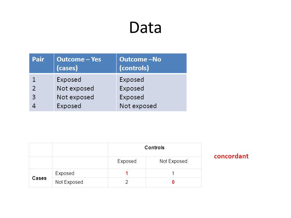 Data PairOutcome – Yes (cases) Outcome –No (controls) 12341234 Exposed Not exposed Exposed Not exposed Controls ExposedNot Exposed Cases Exposed11 Not Exposed20 concordant