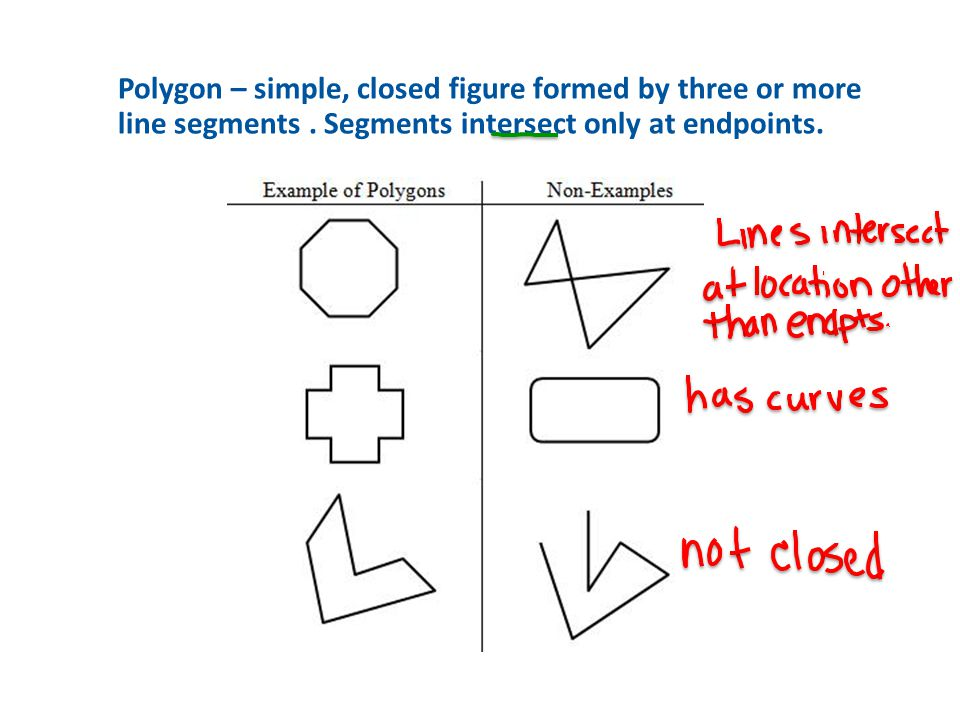 1 Polygon – simple, closed figure formed by three or more line segments. Segments intersect only at endpoints.