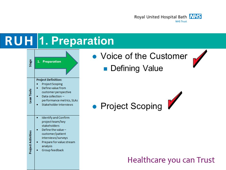 1. Preparation Voice of the Customer Defining Value Project Scoping