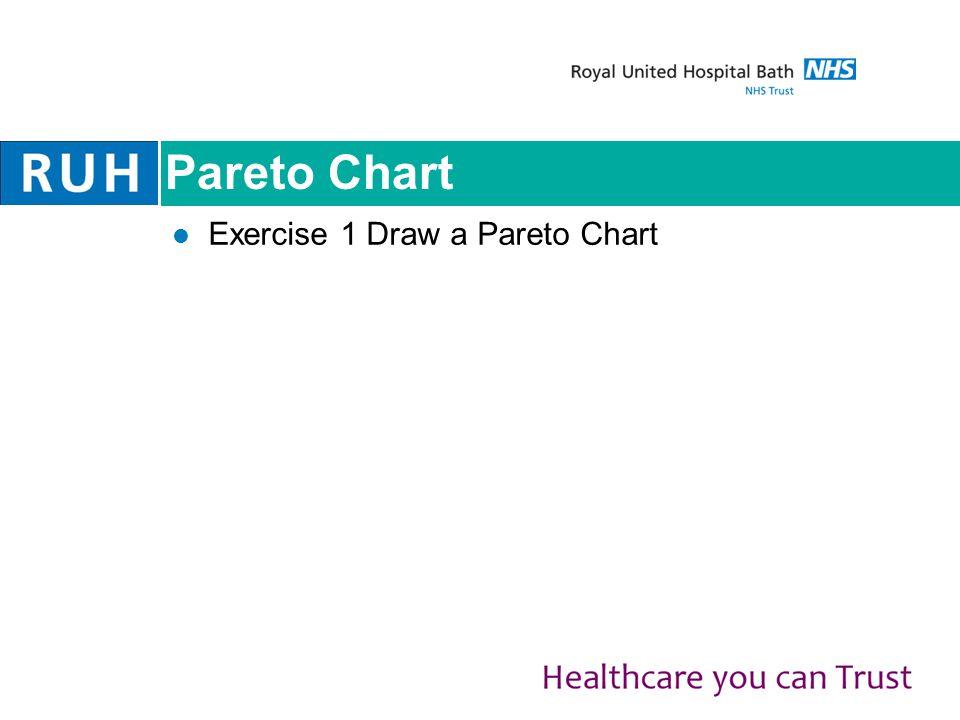 Pareto Chart Exercise 1 Draw a Pareto Chart