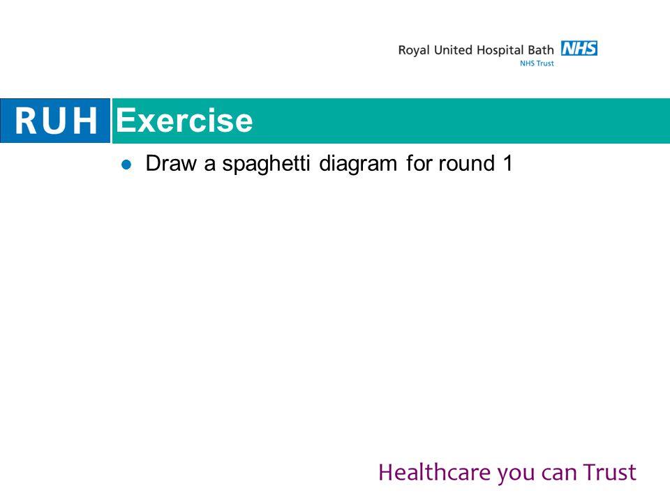 Exercise Draw a spaghetti diagram for round 1