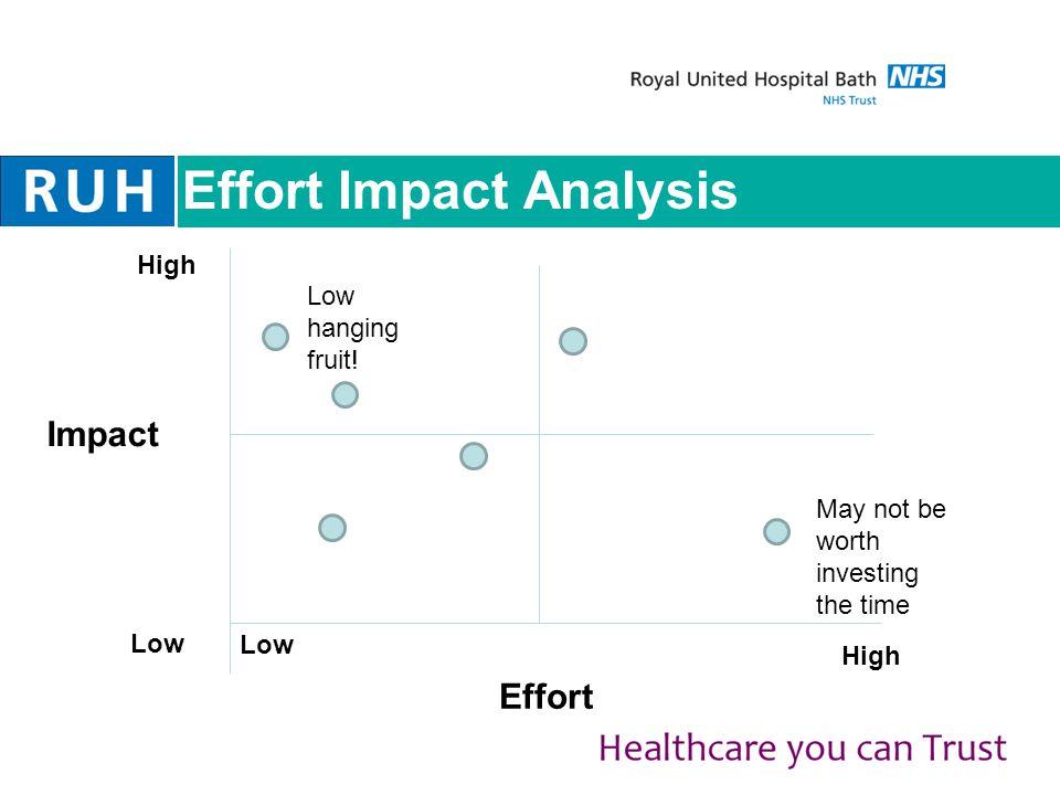 Effort Impact Analysis Effort Low High Impact Low High Low hanging fruit.