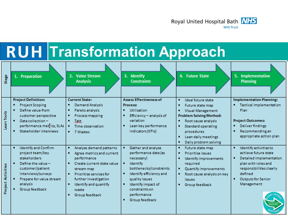 Transformation Approach