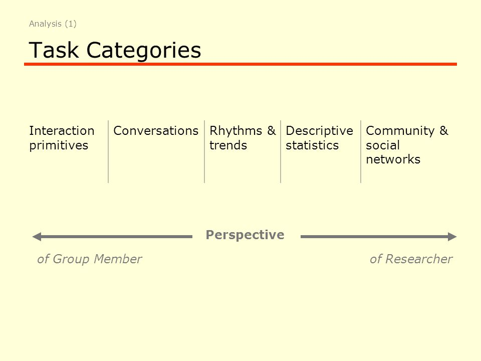 Task Categories Interaction primitives ConversationsRhythms & trends Descriptive statistics Community & social networks Perspective of Group Memberof Researcher Analysis (1)