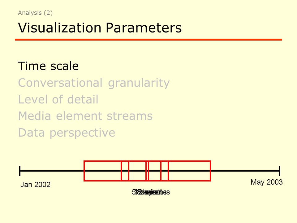 Visualization Parameters Time scale Conversational granularity Level of detail Media element streams Data perspective Jan 2002 May 2003 8 months5 weeks3 days12 minutes Analysis (2)