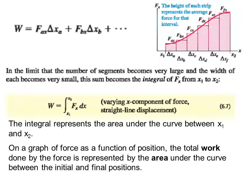 The integral represents the area under the curve between x 1 and x 2. On a graph of force as a function of position, the total work done by the force