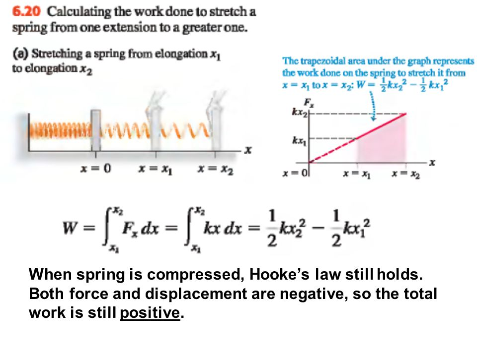 When spring is compressed, Hooke's law still holds. Both force and displacement are negative, so the total work is still positive.