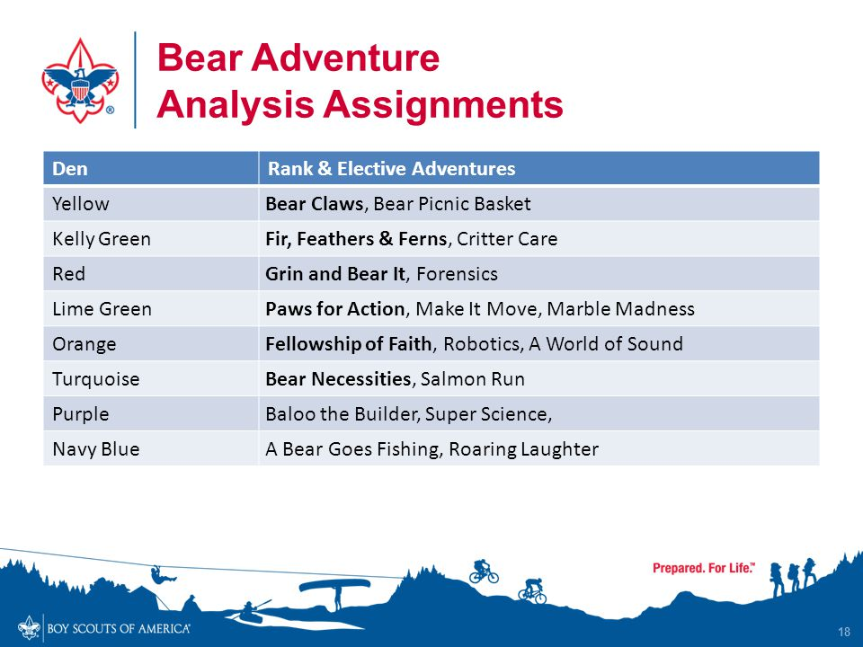 Bear Adventure Analysis Assignments 18 DenRank & Elective Adventures YellowBear Claws, Bear Picnic Basket Kelly GreenFir, Feathers & Ferns, Critter Care RedGrin and Bear It, Forensics Lime GreenPaws for Action, Make It Move, Marble Madness OrangeFellowship of Faith, Robotics, A World of Sound TurquoiseBear Necessities, Salmon Run PurpleBaloo the Builder, Super Science, Navy BlueA Bear Goes Fishing, Roaring Laughter