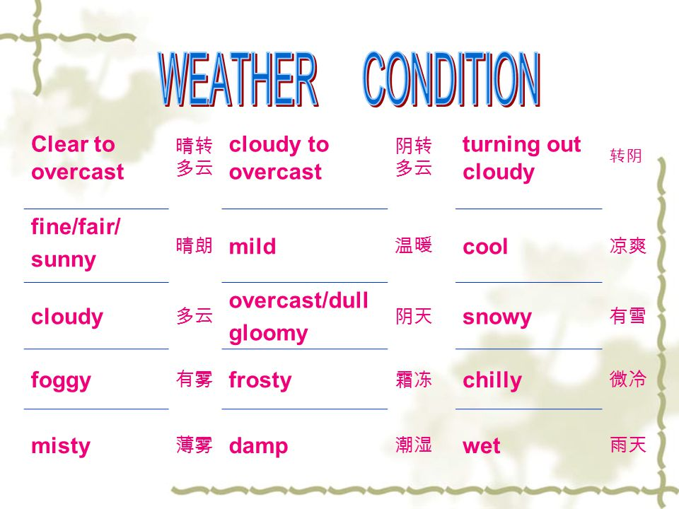 Clear to overcast 晴转 多云 cloudy to overcast 阴转 多云 turning out cloudy 转阴 fine/fair/ sunny 晴朗 mild 温暖 cool 凉爽 cloudy 多云 overcast/dull gloomy 阴天 snowy 有雪