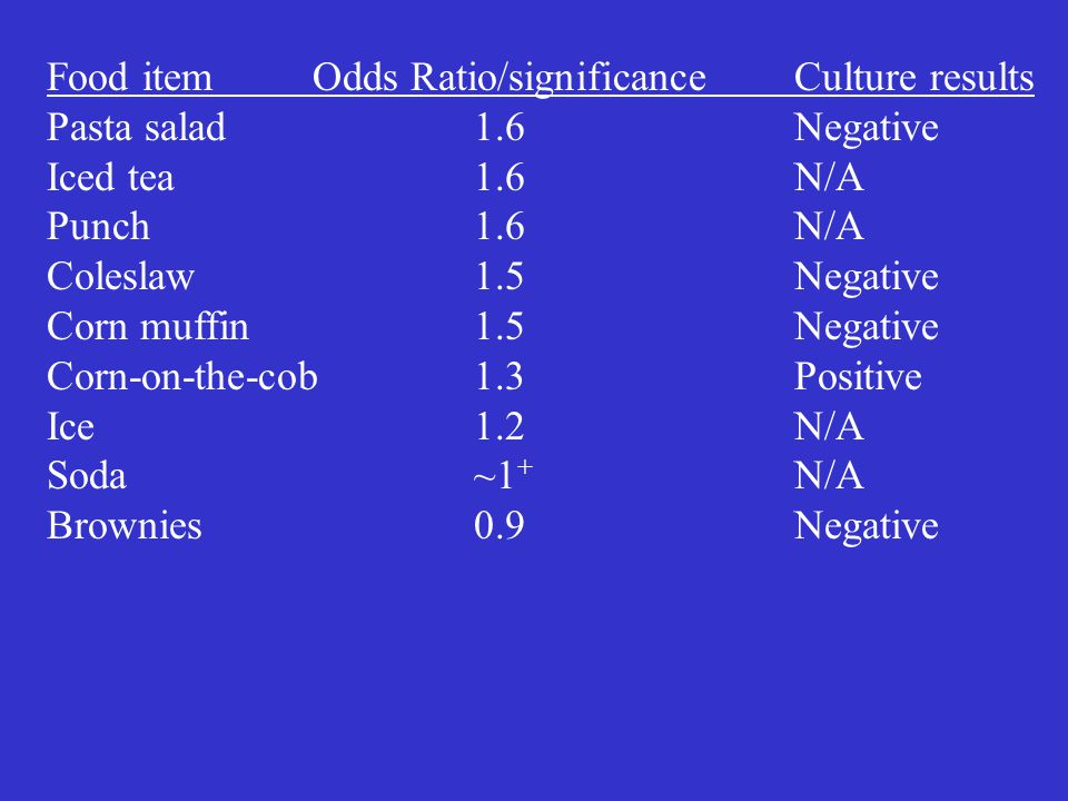 Food item Odds Ratio/significance Culture results Pasta salad1.6Negative Iced tea1.6N/A Punch1.6N/A Coleslaw1.5Negative Corn muffin1.5Negative Corn-on-the-cob1.3Positive Ice1.2N/A Soda~1 + N/A Brownies0.9Negative