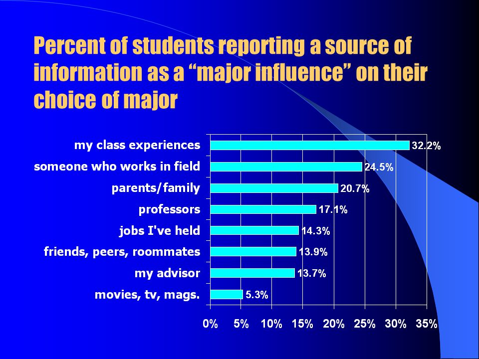 Percent of students reporting a source of information as a major influence on their choice of major