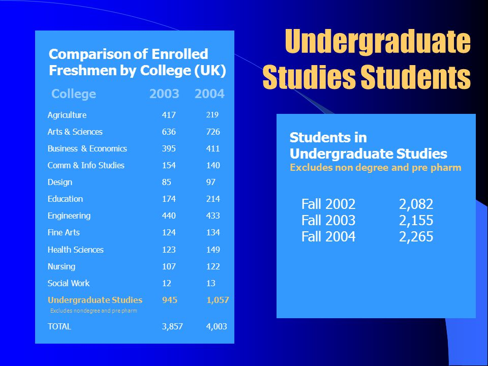 Undergraduate Studies Students Students in Undergraduate Studies Excludes non degree and pre pharm Comparison of Enrolled Freshmen by College (UK) Agriculture417 219 Arts & Sciences636726 Business & Economics395411 Comm & Info Studies154140 Design8597 Education174214 Engineering440433 Fine Arts124134 Health Sciences123149 Nursing107122 Social Work1213 Undergraduate Studies Excludes nondegree and pre pharm 9451,057 TOTAL3,8574,003 College2003 2004 Fall 20022,082 Fall 20032,155 Fall 20042,265