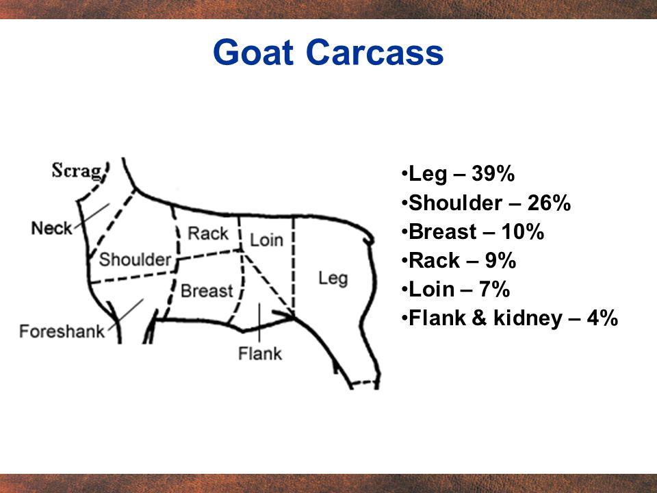 Leg – 39% Shoulder – 26% Breast – 10% Rack – 9% Loin – 7% Flank & kidney – 4% Goat Carcass