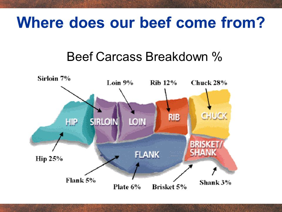 Where does our beef come from Beef Carcass Breakdown %