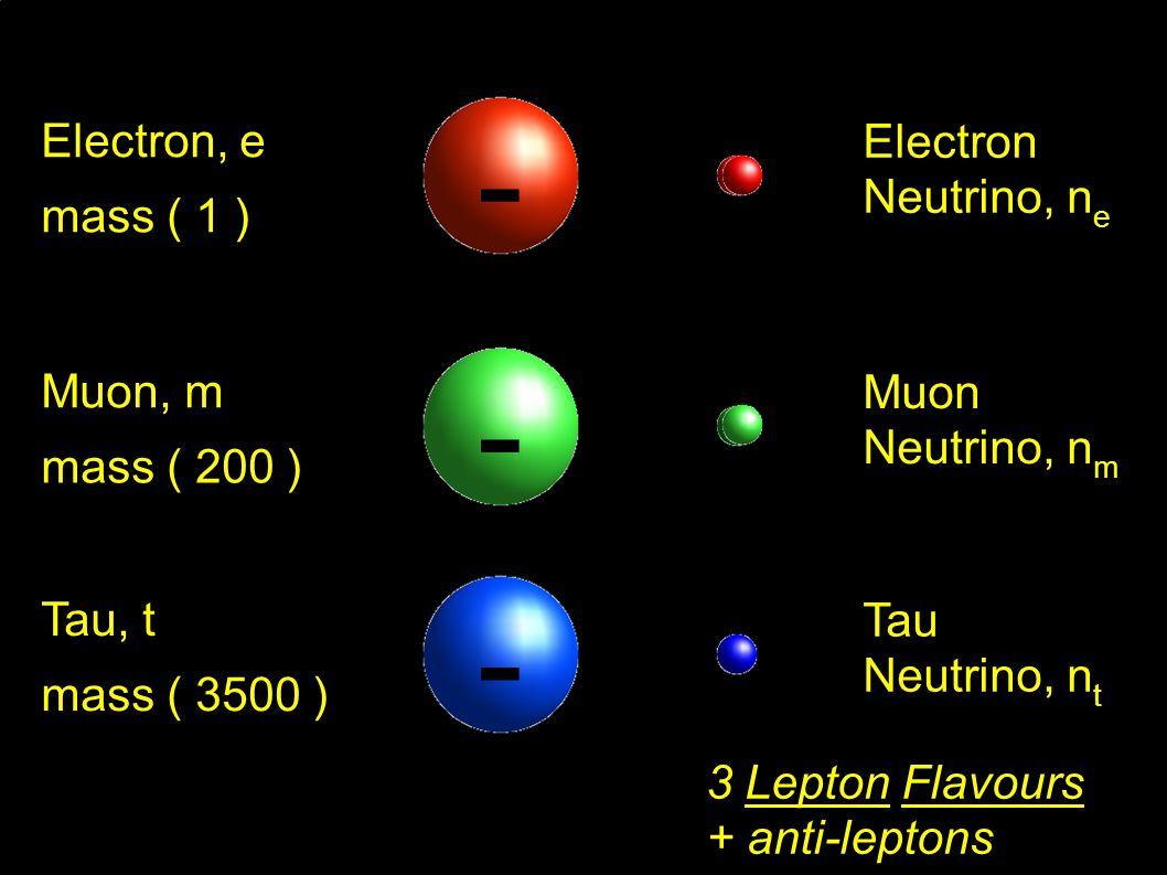 Electron Neutrino, n e Electron, e mass ( 1 ) - Muon Neutrino, n m Muon, m mass ( 200 ) - Tau Neutrino, n t Tau, t mass ( 3500 ) -- 3 Lepton Flavours + anti-leptons