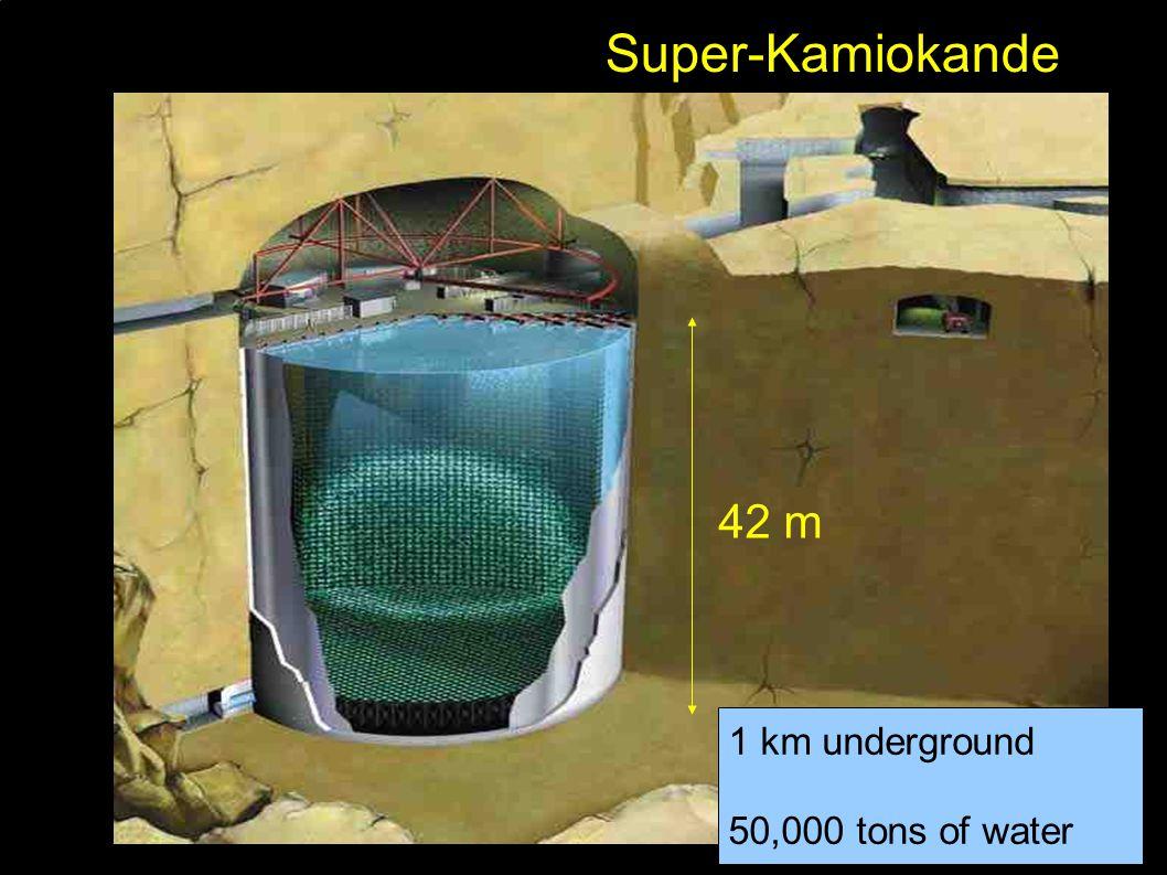 Super-Kamiokande 42 m 1 km underground 50,000 tons of water