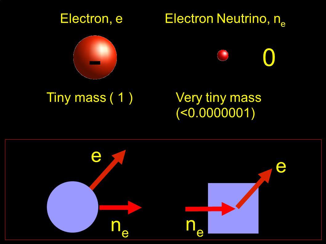 Very tiny mass (<0.0000001) e nene e nene Electron Neutrino, n e 0 Very tiny mass (<0.0000001) Electron, e Tiny mass ( 1 ) -