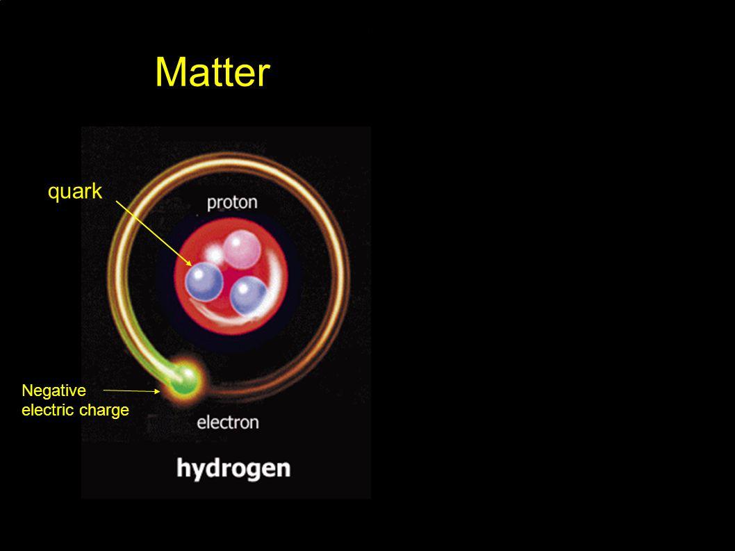 Negative electric charge quark MatterAnti-Matter
