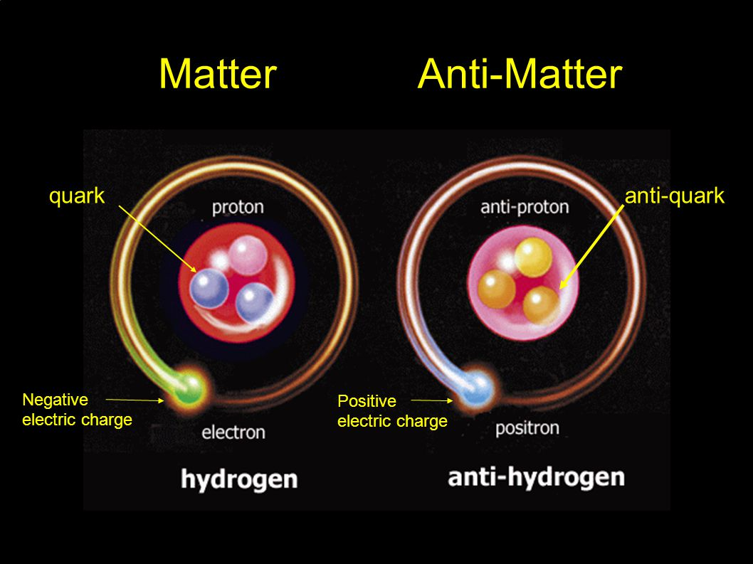 Negative electric charge Positive electric charge quarkanti-quark MatterAnti-Matter