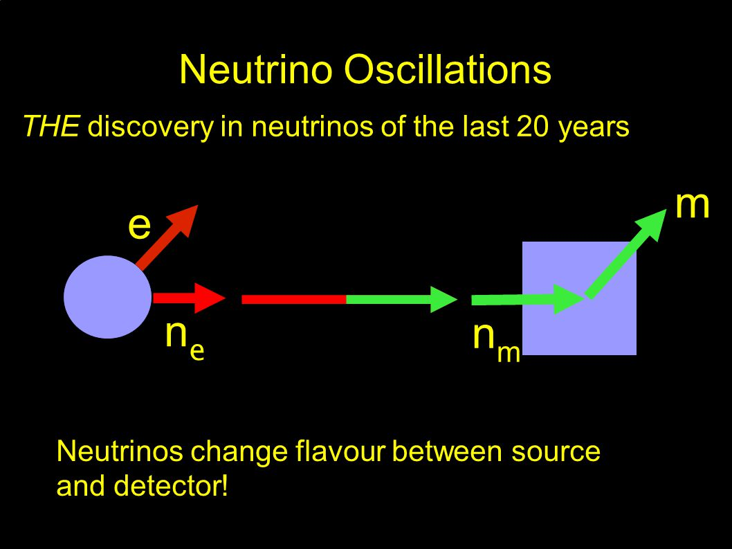 Neutrino Oscillations THE discovery in neutrinos of the last 20 years e nene m nmnm Neutrinos change flavour between source and detector!