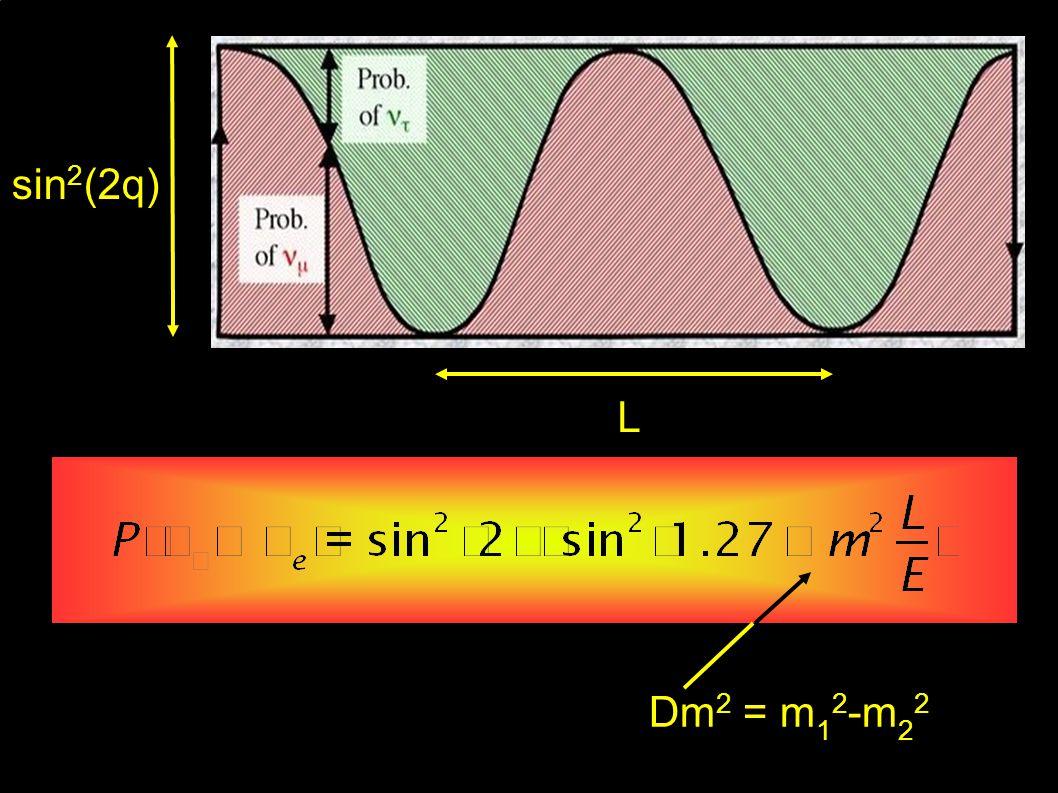 L sin 2 (2q) Dm 2 = m 1 2 -m 2 2