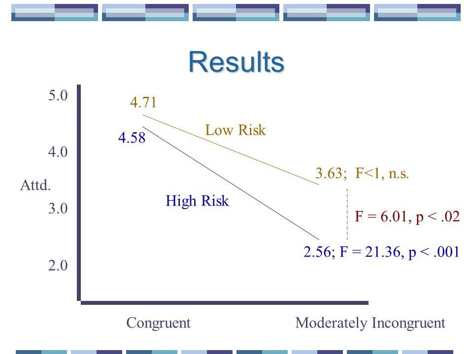 Results 5.0 4.0 3.0 2.0 4.71 3.63; F<1, n.s. 4.58 2.56; F = 21.36, p <.001 Attd.