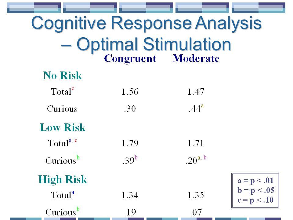 a = p <.01 b = p <.05 c = p <.10 Cognitive Response Analysis – Optimal Stimulation