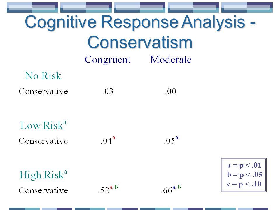 a = p <.01 b = p <.05 c = p <.10 Cognitive Response Analysis - Conservatism