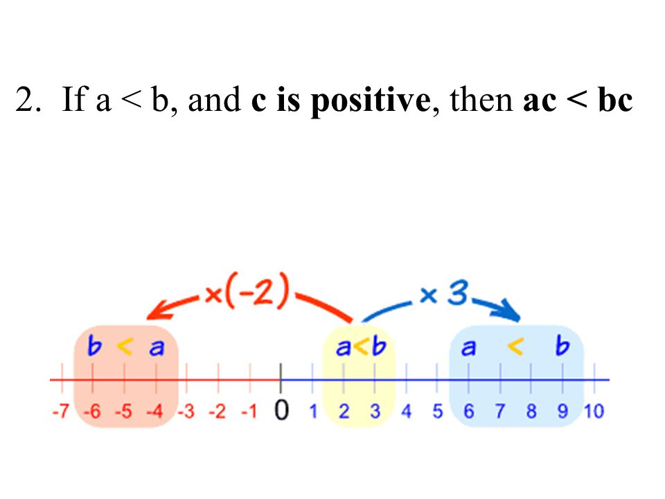 2. If a < b, and c is positive, then ac < bc