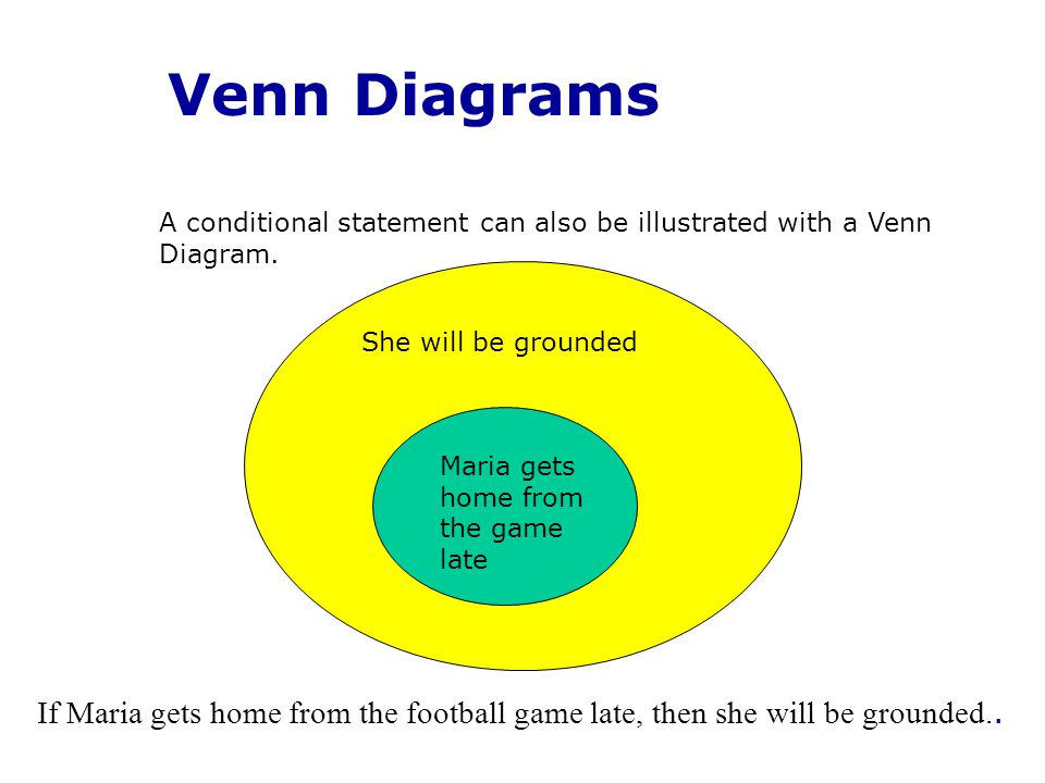 Venn Diagrams Maria gets home from the game late She will be grounded A conditional statement can also be illustrated with a Venn Diagram.