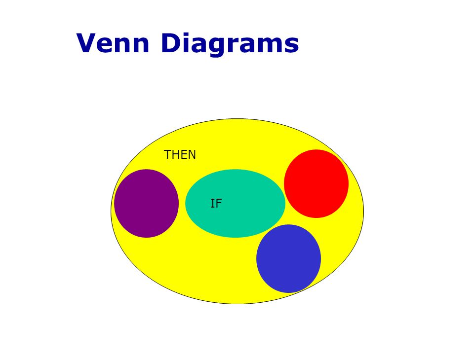 Venn Diagrams THEN IF