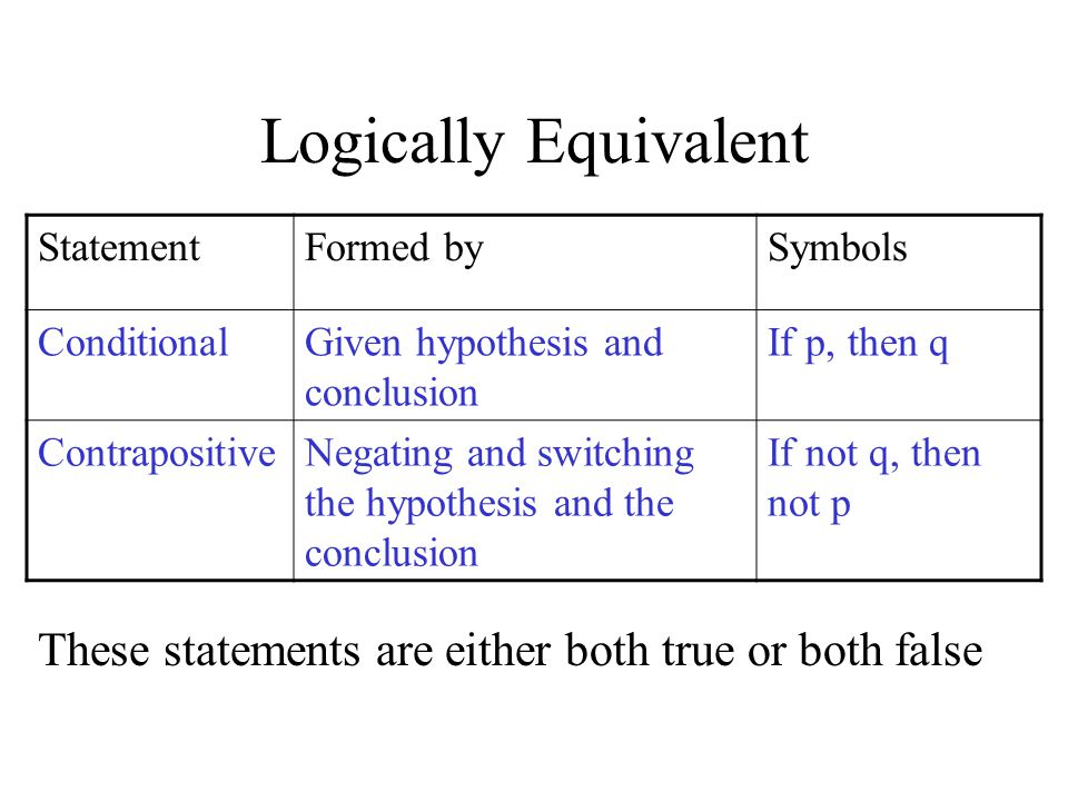 Logically Equivalent StatementFormed bySymbols ConditionalGiven hypothesis and conclusion If p, then q ContrapositiveNegating and switching the hypothesis and the conclusion If not q, then not p These statements are either both true or both false