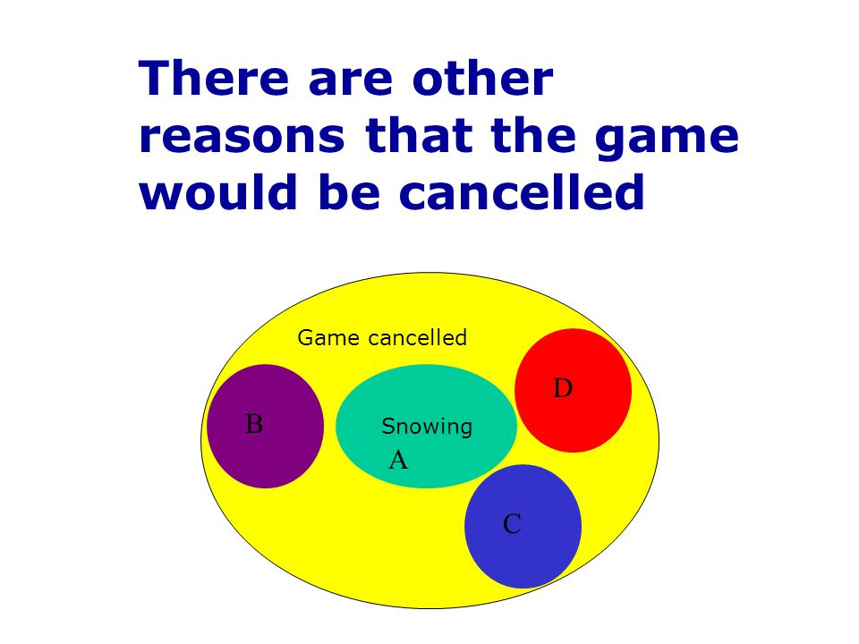 There are other reasons that the game would be cancelled Game cancelled Snowing A B C D