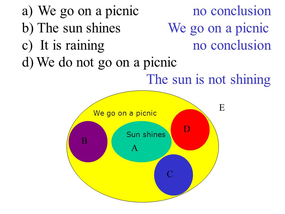We go on a picnic Sun shines A B C D E a) We go on a picnic no conclusion b) The sun shines We go on a picnic c) It is rainingno conclusion d)We do not go on a picnic The sun is not shining
