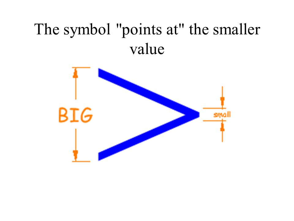 The symbol points at the smaller value