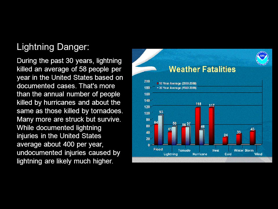 Lightning Danger: During the past 30 years, lightning killed an average of 58 people per year in the United States based on documented cases. That's m