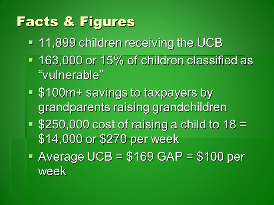 Facts & Figures  11,899 children receiving the UCB  163,000 or 15% of children classified as vulnerable  $100m+ savings to taxpayers by grandparents raising grandchildren  $250,000 cost of raising a child to 18 = $14,000 or $270 per week  Average UCB = $169 GAP = $100 per week