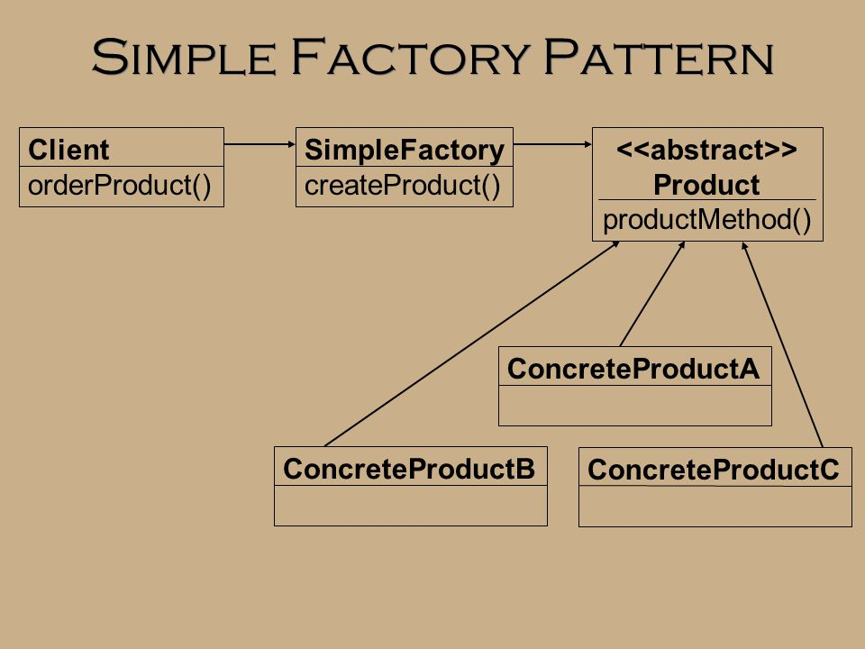 Simple Factory Pattern Client orderProduct() SimpleFactory createProduct() > Product productMethod() ConcreteProductB ConcreteProductA ConcreteProductC