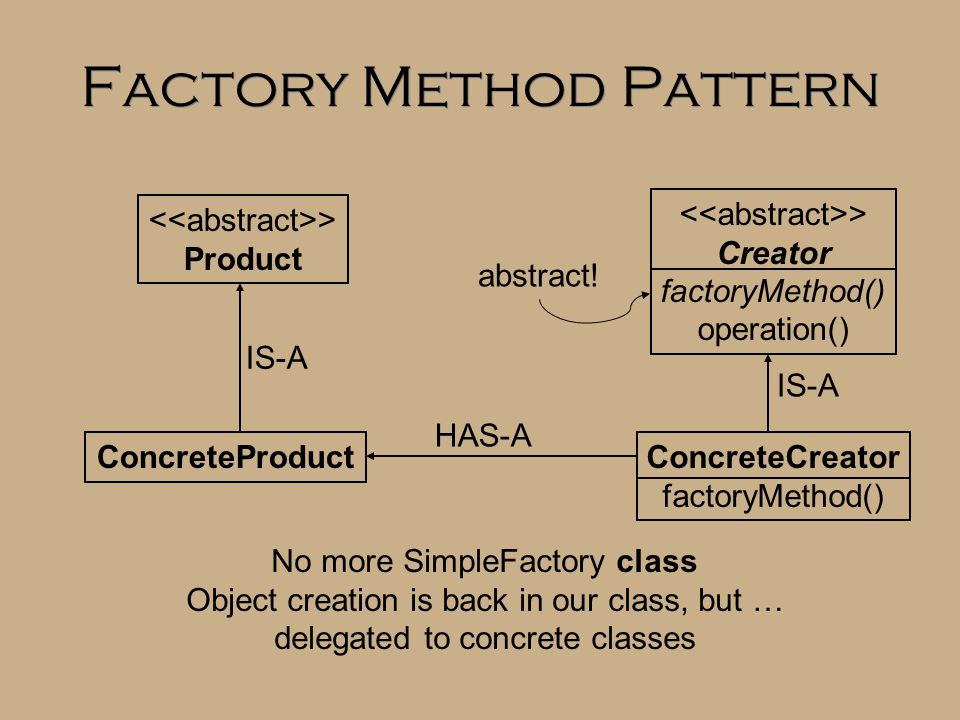 Factory Method Pattern > Creator factoryMethod() operation() > Product ConcreteCreator factoryMethod() ConcreteProduct abstract! IS-A HAS-A IS-A No mo