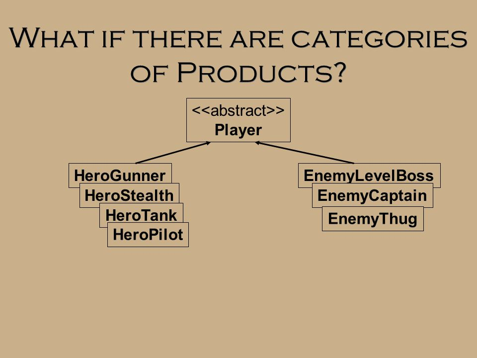 What if there are categories of Products? > Player HeroGunner HeroStealth HeroTank HeroPilot EnemyLevelBoss EnemyCaptain EnemyThug