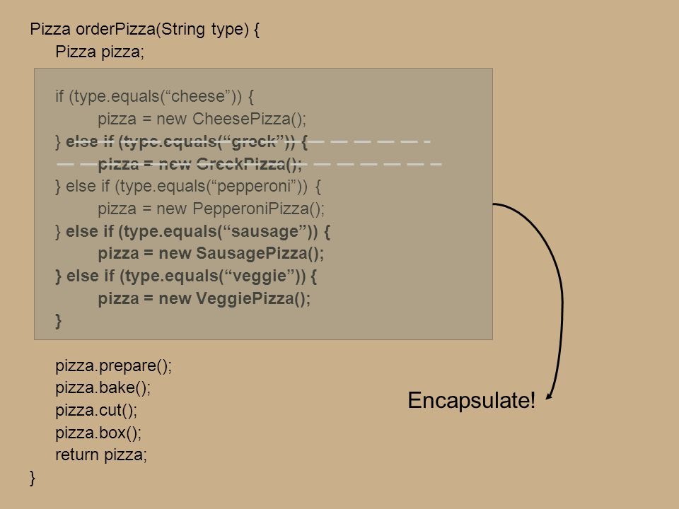 Pizza orderPizza(String type) { Pizza pizza; if (type.equals( cheese )) { pizza = new CheesePizza(); } else if (type.equals( greek )) { pizza = new GreekPizza(); } else if (type.equals( pepperoni )) { pizza = new PepperoniPizza(); } else if (type.equals( sausage )) { pizza = new SausagePizza(); } else if (type.equals( veggie )) { pizza = new VeggiePizza(); } pizza.prepare(); pizza.bake(); pizza.cut(); pizza.box(); return pizza; } Pizza orderPizza(String type) { Pizza pizza; if (type.equals( cheese )) { pizza = new CheesePizza(); } else if (type.equals( greek )) { pizza = new GreekPizza(); } else if (type.equals( pepperoni )) { pizza = new PepperoniPizza(); } else if (type.equals( sausage )) { pizza = new SausagePizza(); } else if (type.equals( veggie )) { pizza = new VeggiePizza(); } pizza.prepare(); pizza.bake(); pizza.cut(); pizza.box(); return pizza; } Encapsulate!