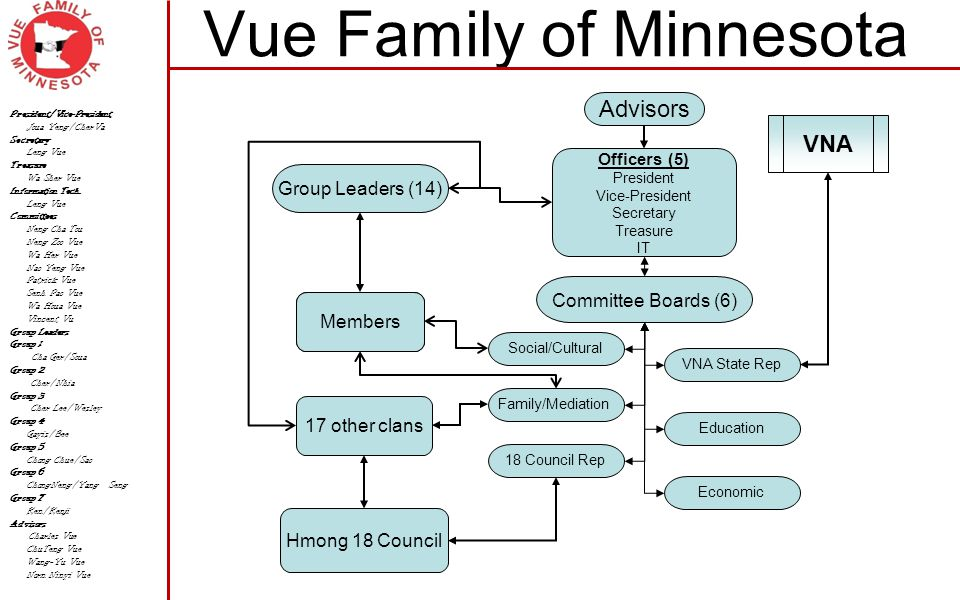 Vue Family of Minnesota Officers (5) President Vice-President Secretary Treasure IT Group Leaders (14) Committee Boards (6) Advisors Social/Cultural Members 17 other clans Hmong 18 Council Family/Mediation Education Economic 18 Council Rep VNA State Rep VNA President/Vice-President Joua Yeng/CherVa Secretary Leng Vue Treasure Wa Sher Vue Information Tech.