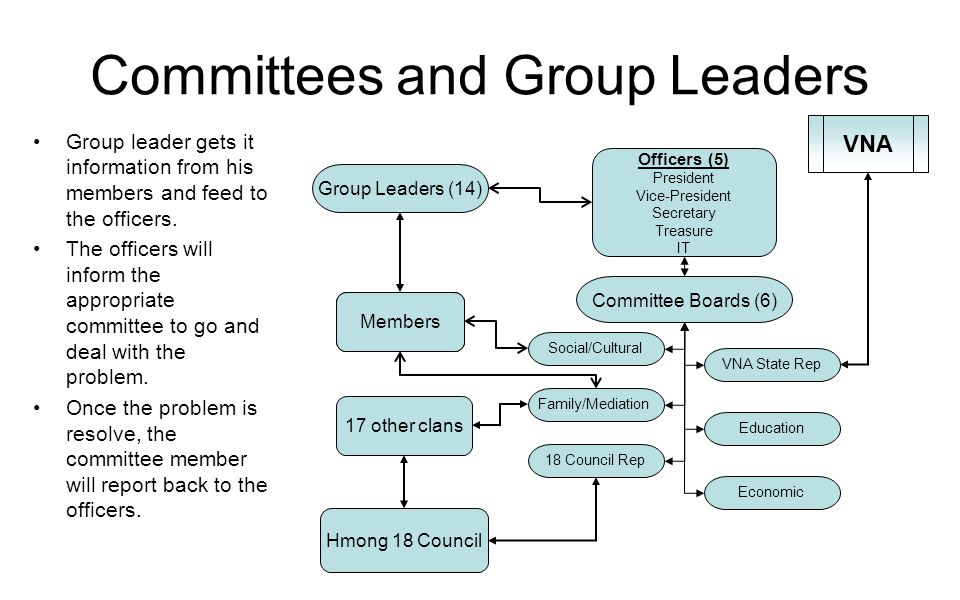 Committees and Group Leaders Group leader gets it information from his members and feed to the officers. The officers will inform the appropriate comm
