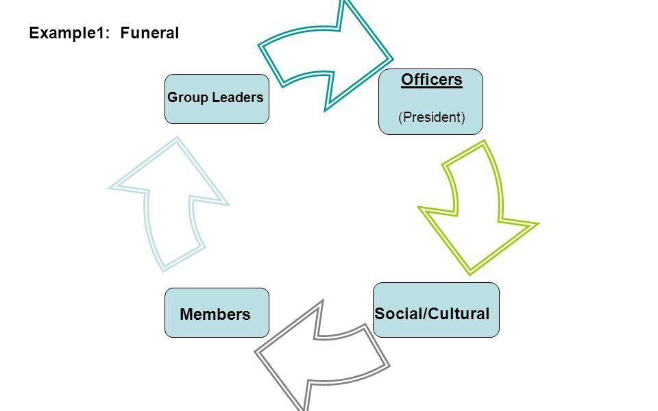 Officers (President) Social/CulturalMembers Group Leaders Example1: Funeral